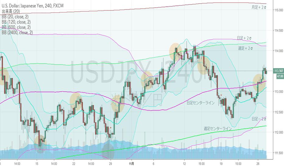 USDJPY: ドル円・4hBM、4h上方ブレイク。月足上方ブレイクへGO!