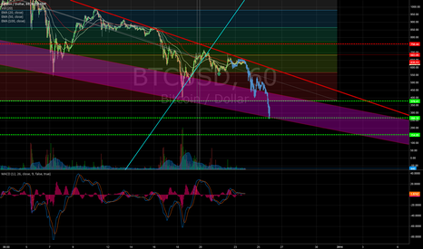 BTCUSD: We might be there earlier