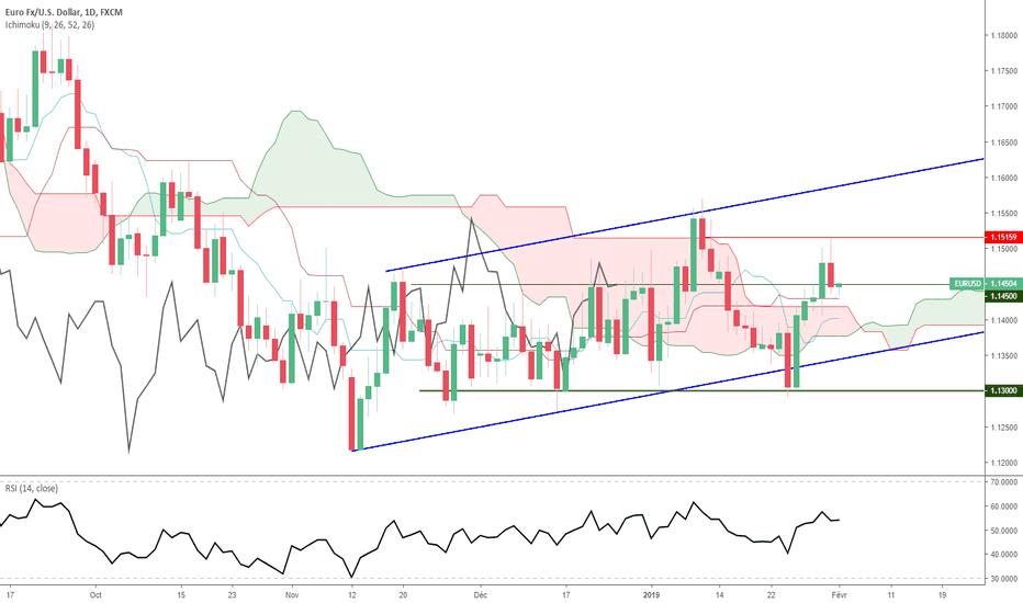 EURUSD: Euro Dollar - Analyse Technique - Vendredi 1er février 2019