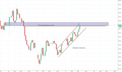 RELINFRA: Parallel channel with price rejection