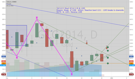 GCG2014: GCH14 / Gold  Trading position