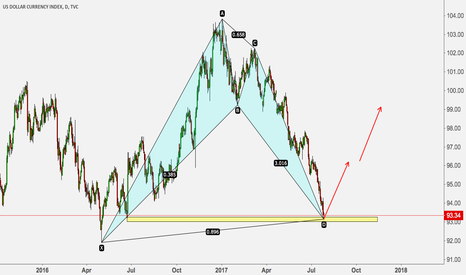 DXY: DXY COMPLETE THE BULLISH BAT