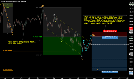 AUDJPY: AUDJPY -Count, Character, Entry and stop