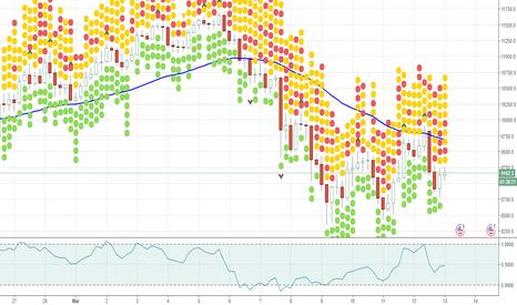 BTCUSD: Bitcoin forecast & analysis BTCUSD Bountiful Resistance