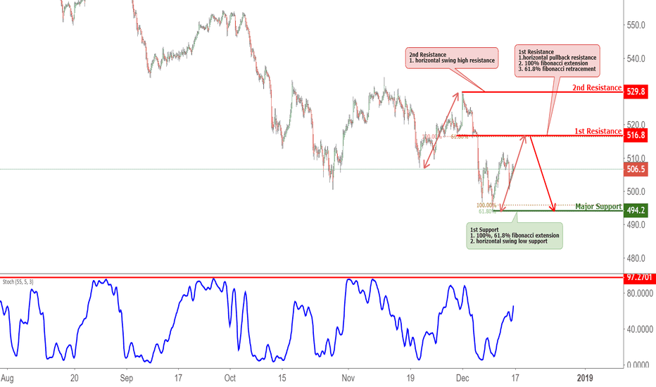 AEX: AEX Approaching Resistance, Potential Reversal!