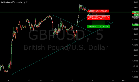 GBPUSD: Shorting the GBP/USD on 5-min chart - Breakout Trade
