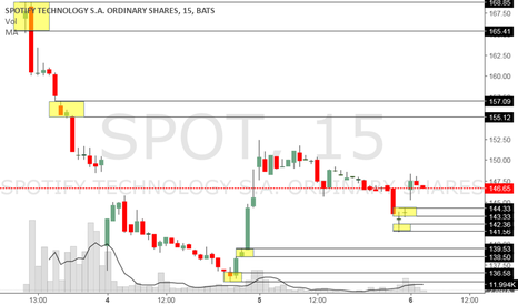 SPOT: Finally found it's support.