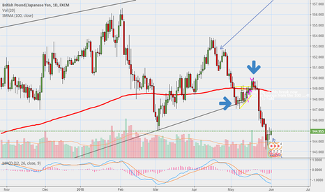 GBPJPY: Gbpjpy long again