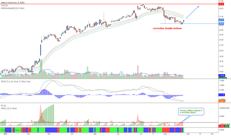NBR: Nabors Industries - Going to retest the top