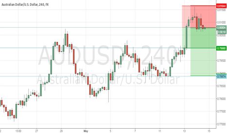 AUDUSD: Possible short trade on AUDUSD 4h chart