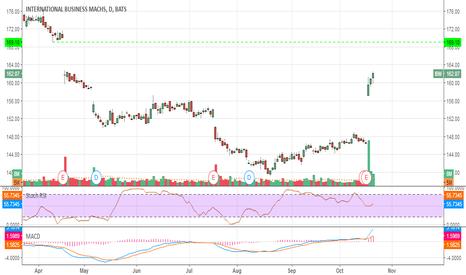 IBM: #trading #IBM : target 169$
