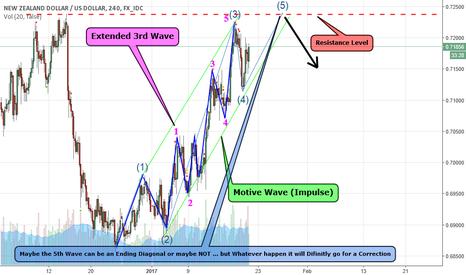 NZDUSD: Motive Wave (Impulse) Elliott Wave Principle