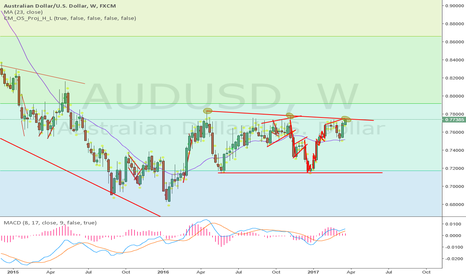 AUDUSD: its at weekly range