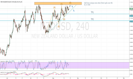 NZDUSD: Correction expected after test of resistance