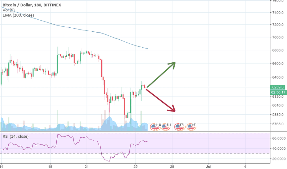 BTCUSD: It is going either up, or down II