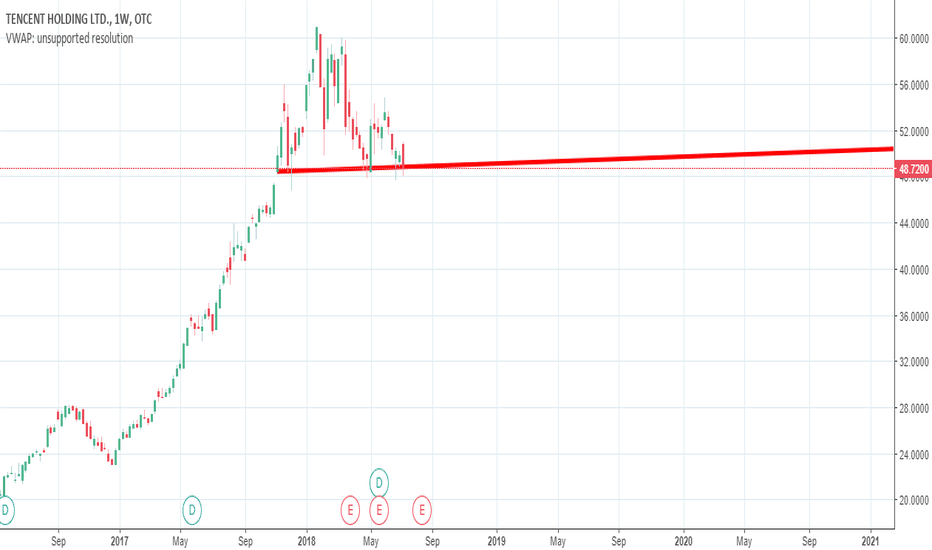 TCEHY: TENCENT AT SUPPORT