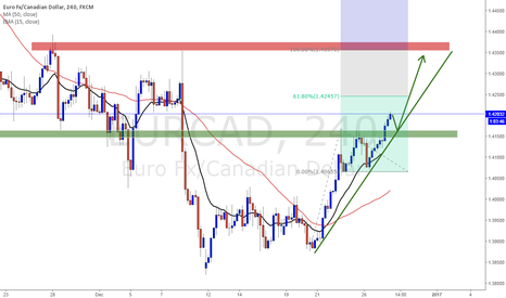 EURCAD: EURCAD Long bias trading plan