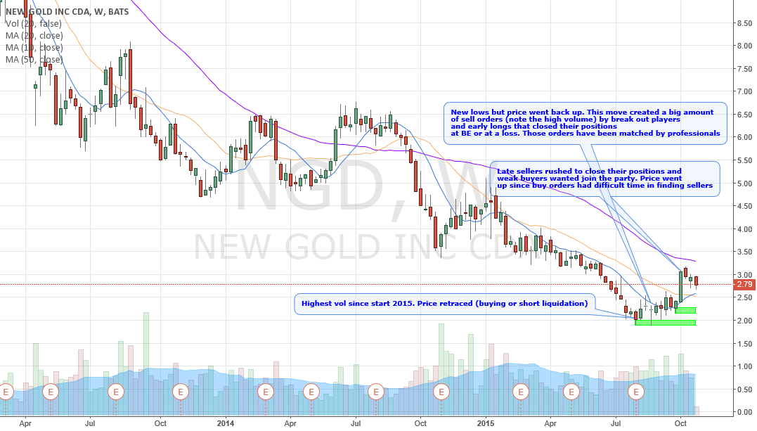 Trend is changing, background is favourable for longs (weekly)