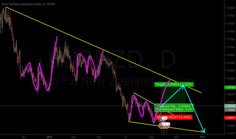 EURNZD: EURNZD - Following UP impulse to the trend line