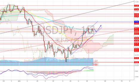 USDJPY: ドル円 ダブルトップ?