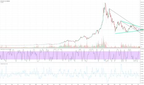 BTCUSD: BITCOIN/USD - BIG MONTH AHEAD.
