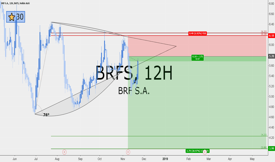 BRFS: BRF S.A. 4 RRR short