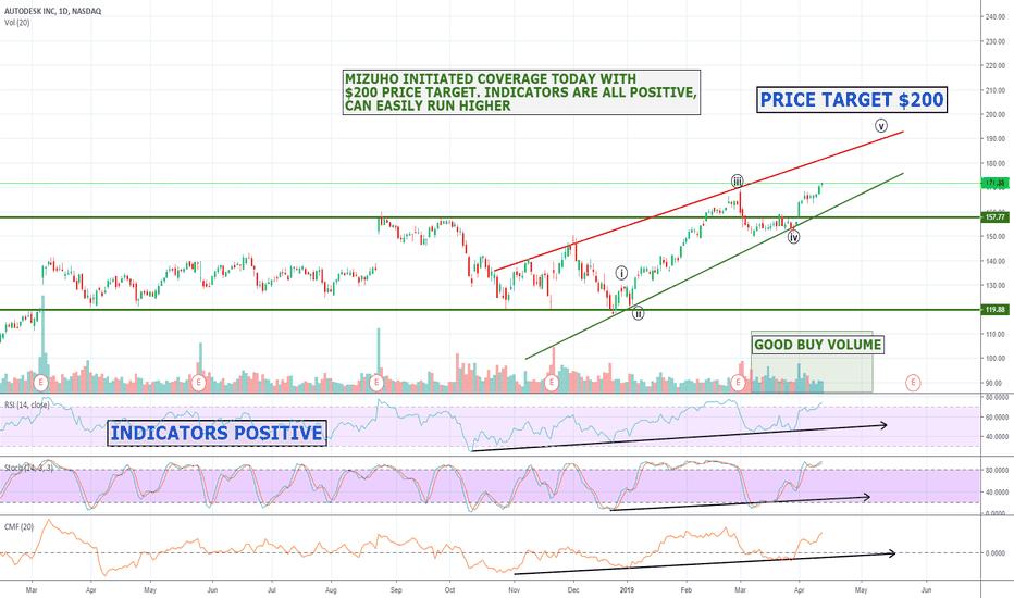 ADSK Stock Price and Chart — NASDAQ:ADSK — TradingView