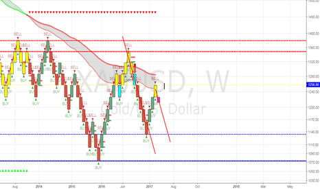 XAUUSD: GOLD analysis for next week. Weekly seems to be pivoting