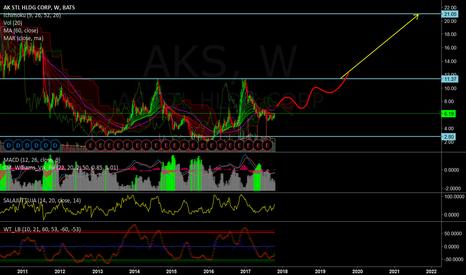 AKS: Watch AKS