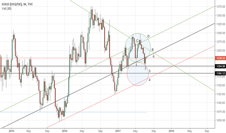 GOLD: Gold's weekly outlook: July 17-21