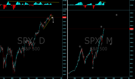 SPX: Have we reached a top on the S&P?