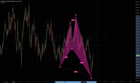 AUDJPY: bearish shark in progress