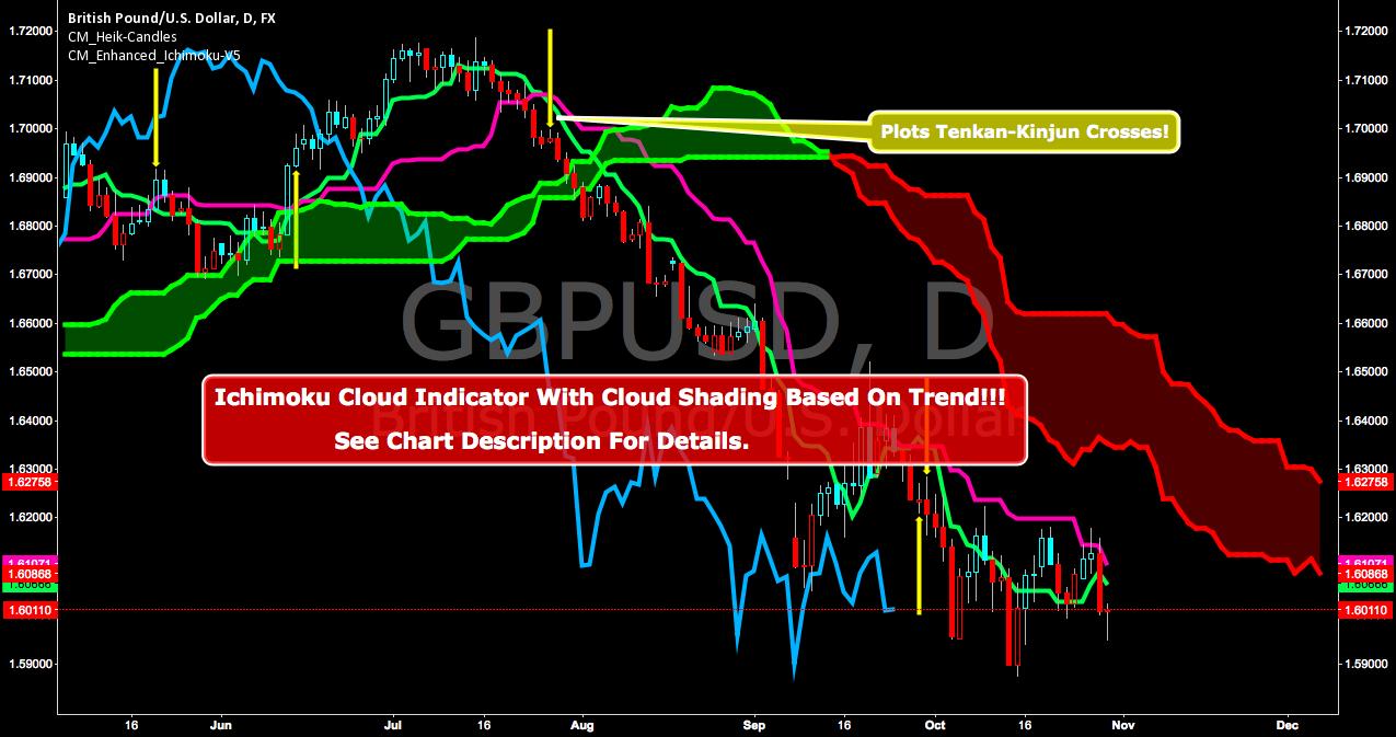 Ichimoku cloud indicator explained