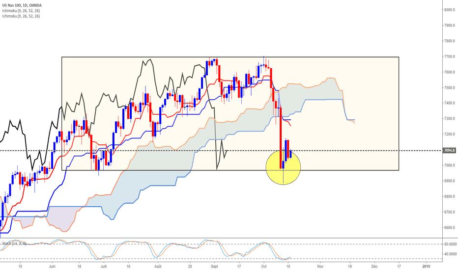 NAS100USD: NASDAQ zone d'achat
