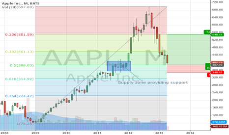 AAPL: AAPL long at 50% fib from 09 bull run with support