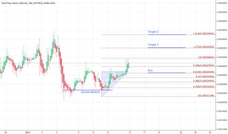 PAYBTC: PAYBTC - Double bottom trend reversal