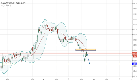 DXY: DXY Short M30