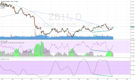 ZB1!: Long ZB