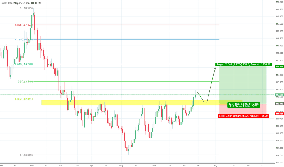 CHFJPY: CHFJPY Pullback to previous resistance, broken triangle.