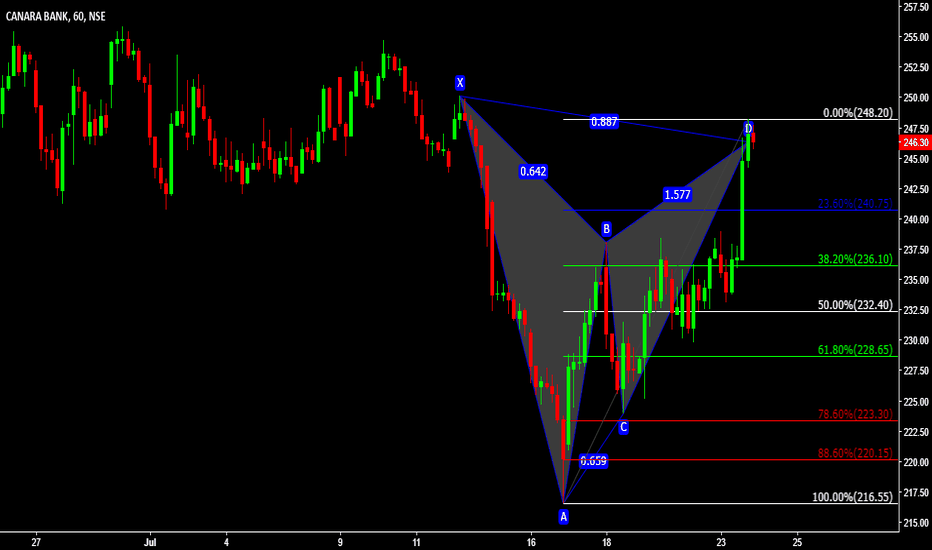 CANBK: Intraday sell Bat pattern