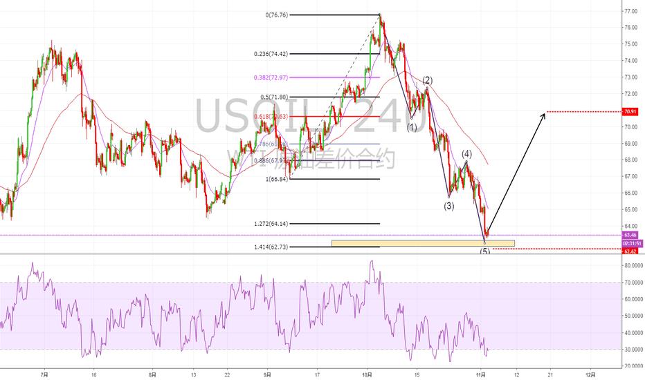 USOIL: 现价做多原油,止损于62.6,目标看70关口...