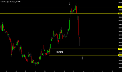 GBPCAD: GBP/CAD - LONG