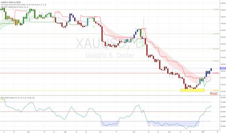XAUUSD: Gold enters pre-buy signal