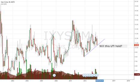 IXYS: Monthly
