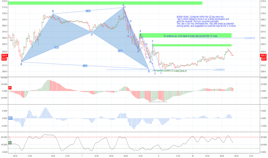 """SPX500USD: Bullish Shark with """"timing"""" help from the AB=CDs"""