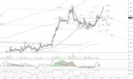 EURUSD: EURUSD:  цена откатилась на 61,8% и отбилась от канала «А-А»
