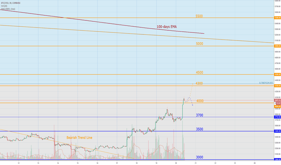BTCUSD: Bitcoin Today: If it stays above $ 4000 - Bullish signal
