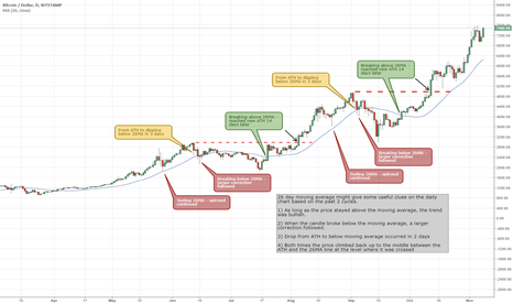 BTCUSD: 26 day moving average ideas