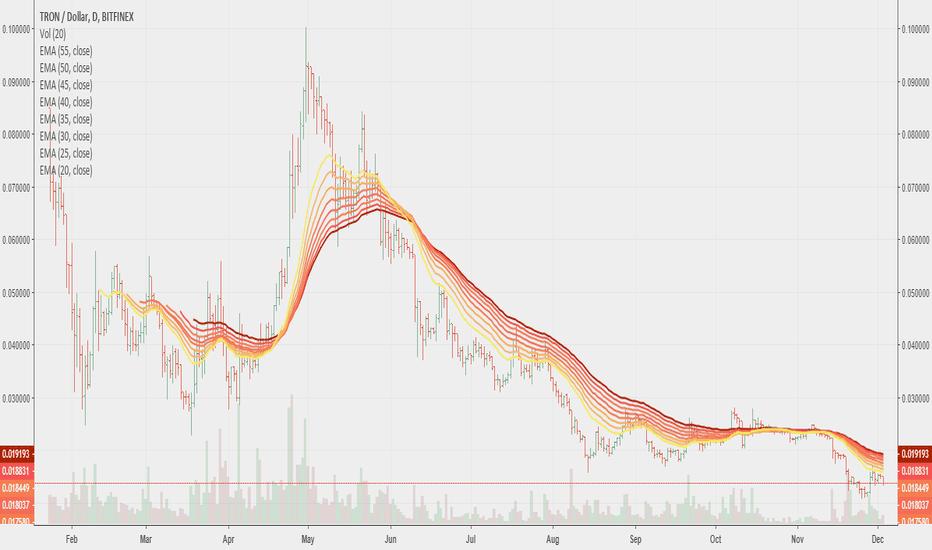 TRXUSD: TRON (TRX) a Strong Long-Term Bet?