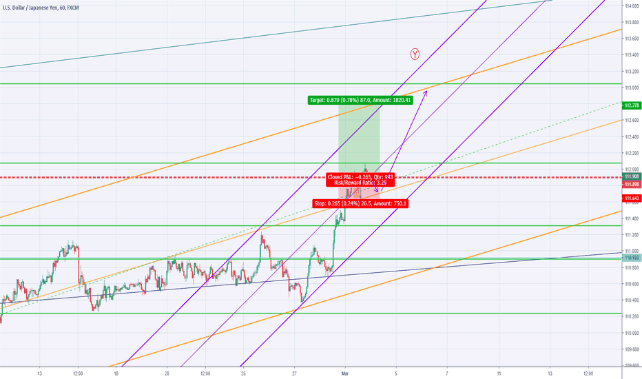 Usdjpy With Trend Lines Gann And Elliott Ysis H1